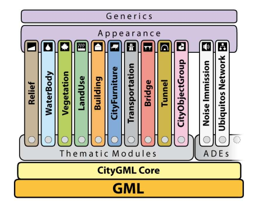 Mandrile, M. 2020. BIM as a multiscale facilitator for built environment analysis. 34 Using CityGML, urban models may be used in energy planning [42] and thermal simulations [43].