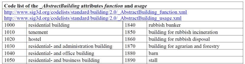 55 Mandrile, M. 2020. BIM as a multiscale facilitator for built environment analysis. Figure 41: creation of buildingparts (objectclass_id: 25) from cadastral data.